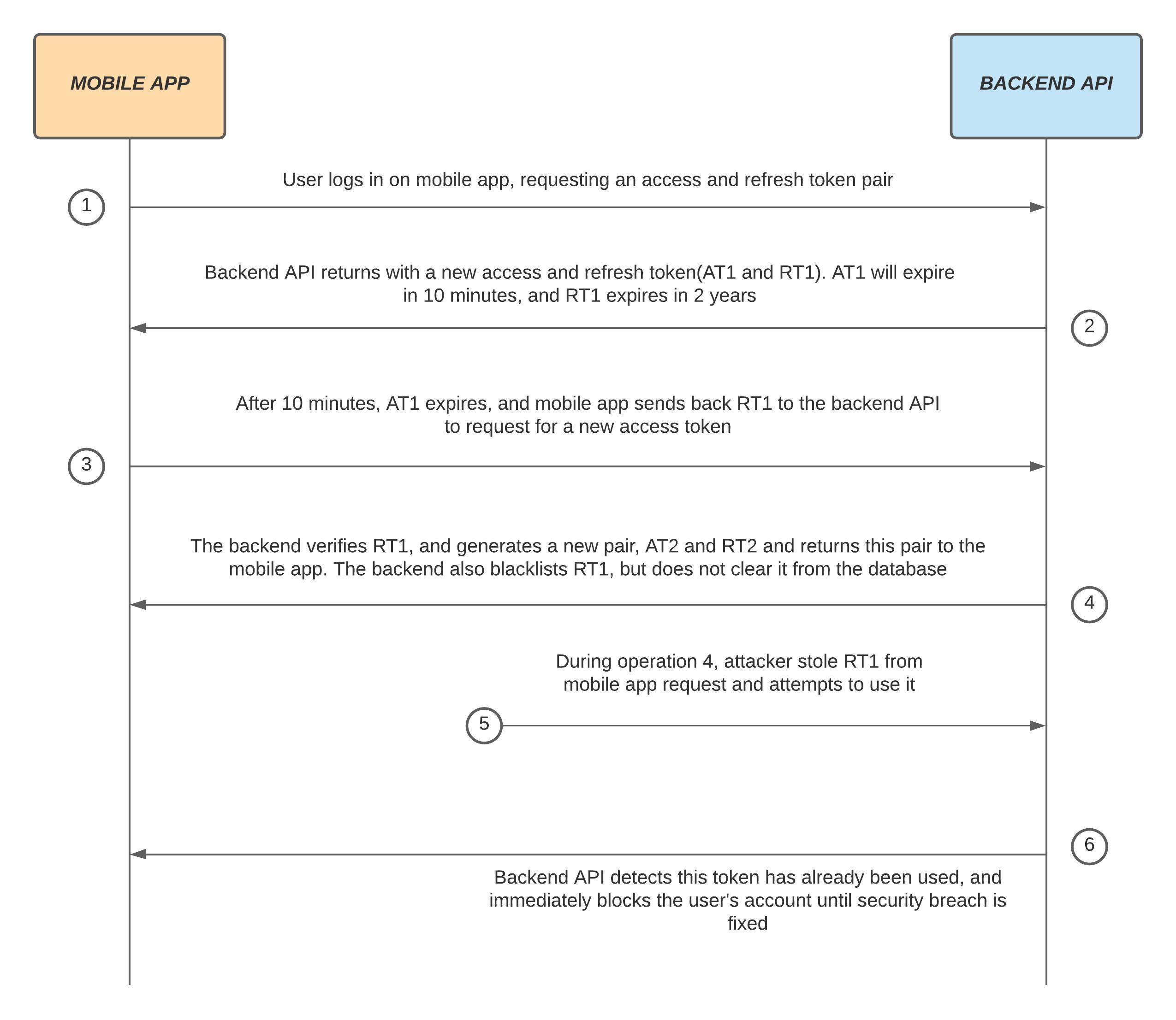 diagram showing refresh token rotation flow
