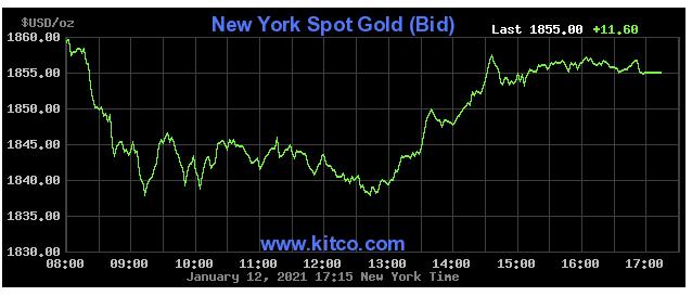 Giá vàng trên thị trường thế giới vừa trải qua phiên giao dịch với những biến động mạnh.