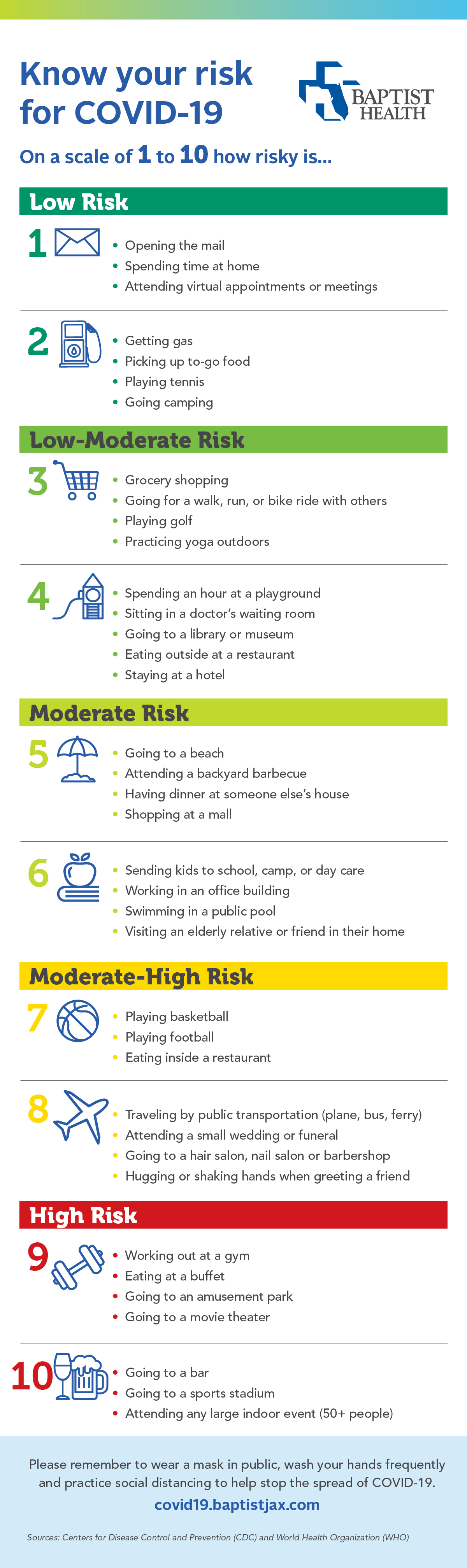 activity risk chart COVID-19