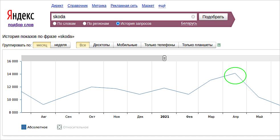 Правительство РБзапретило продажи Skoda иэто вызвало рост брендовых поисковых запросов