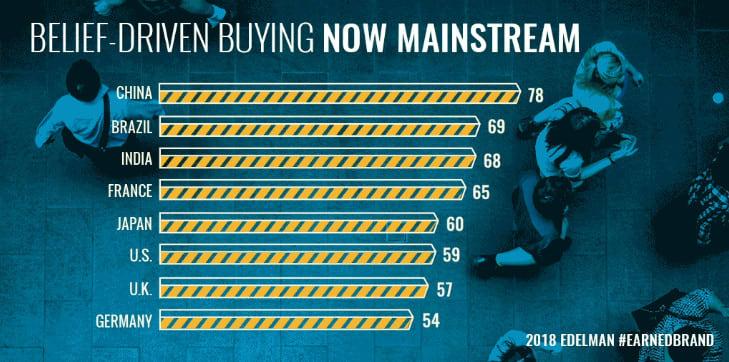 как выбирают бренд покупатели - результаты исследования Edelmen