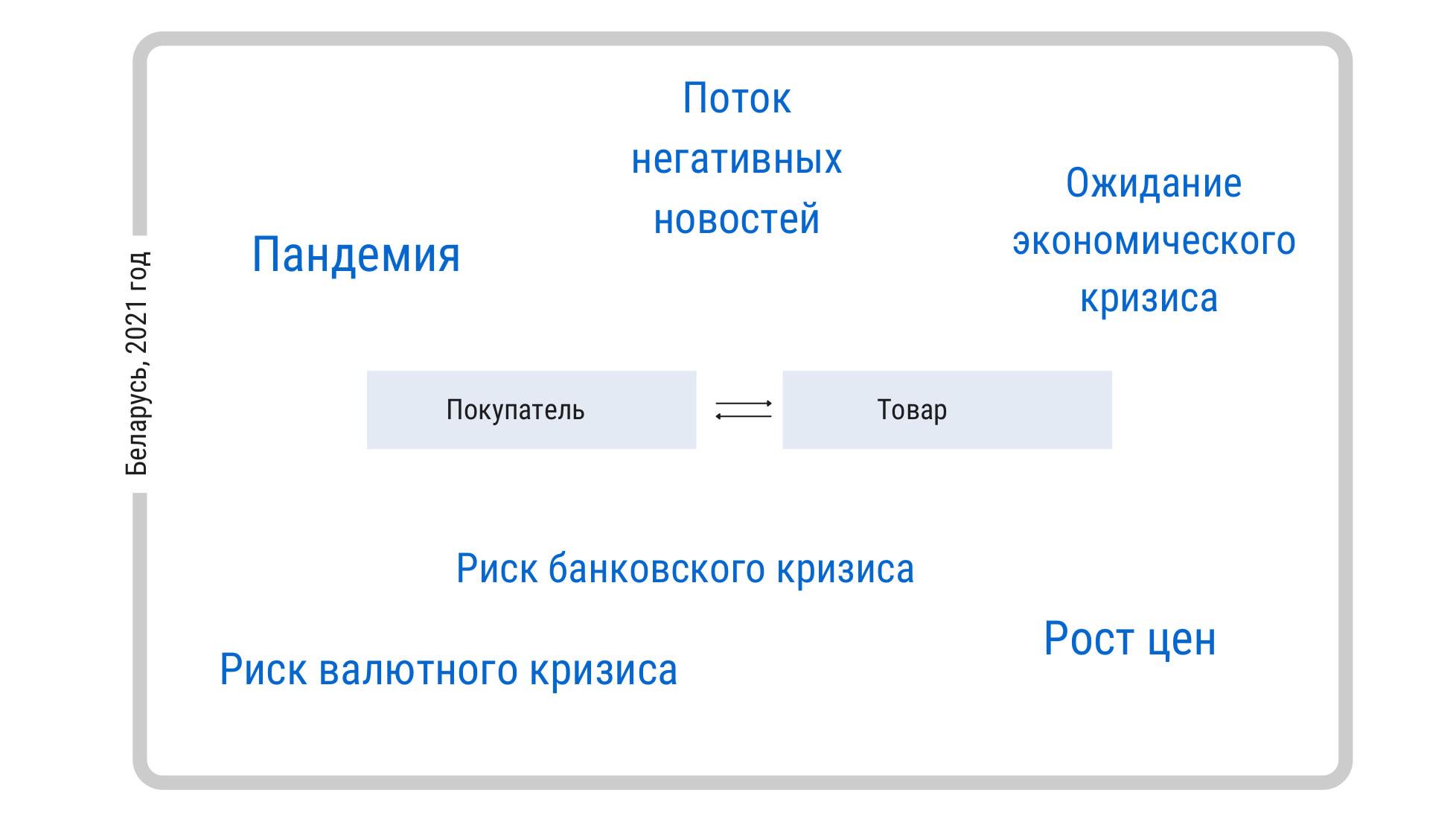 контекст поведения покупателей в Беларуси в 2021 году