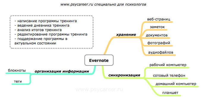 evernote для психологов