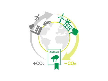 CO2 Emissionen Kompensation