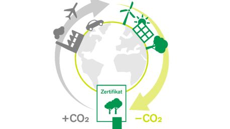 Bild zeigt eine Grafik zur Klimaneutralität