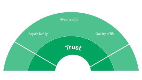 employer values trust