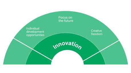 employer values innovation