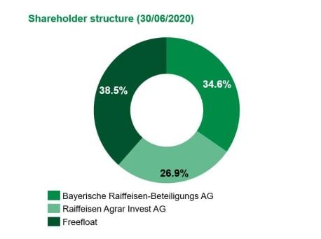 BayWa AG ownership as per 30/06/2020