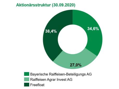 Aktionärsstruktur zum 30.09.2020