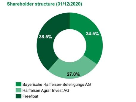 BayWa AG ownership as per 31/12/2020