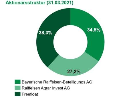Aktionärsstruktur zum 31.03.2021