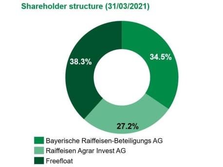 BayWa AG ownership as per 31/03/2021
