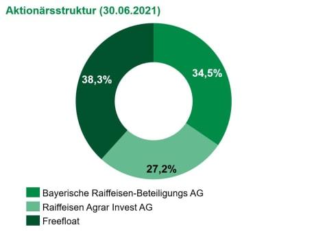 Aktionärsstruktur zum 30.06.2021