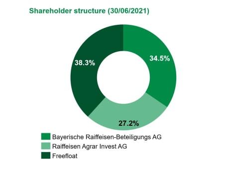 BayWa AG ownership as per 30/06/2021