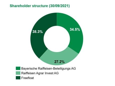 BayWa AG ownership as per 30/09/2021