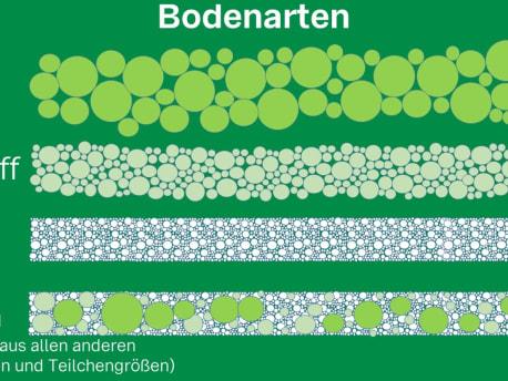 Bodenarten
