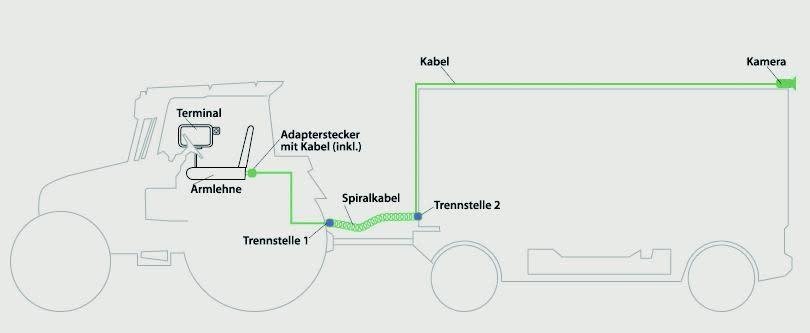 Nutzen Sie Ihr Traktor-Terminal mit Brigade Terminalkabeln