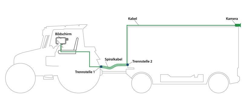 Installation von Rückfahrkamera-Komplettsystemen am Anbaugerät
