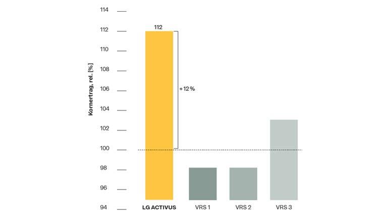 Produktentwicklung LG ACTIVUS