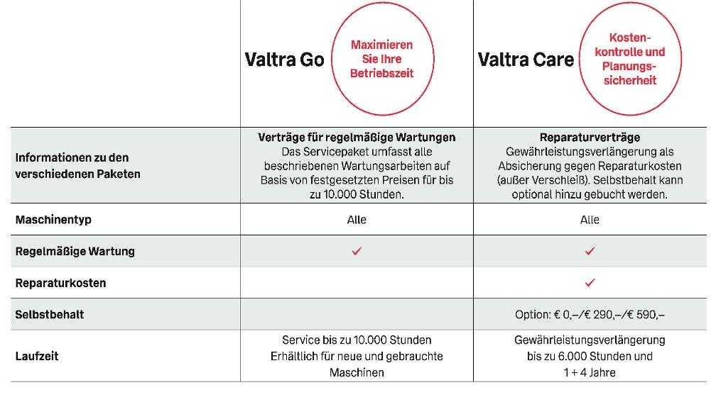 Valtra Care Serviceübersicht