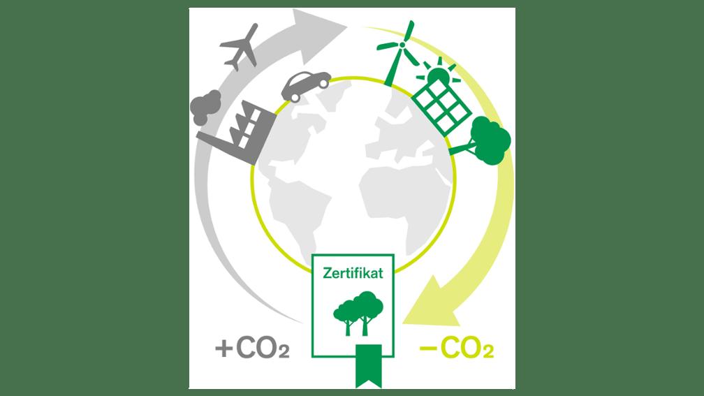 Grafik CO2 Emissionen kompensieren