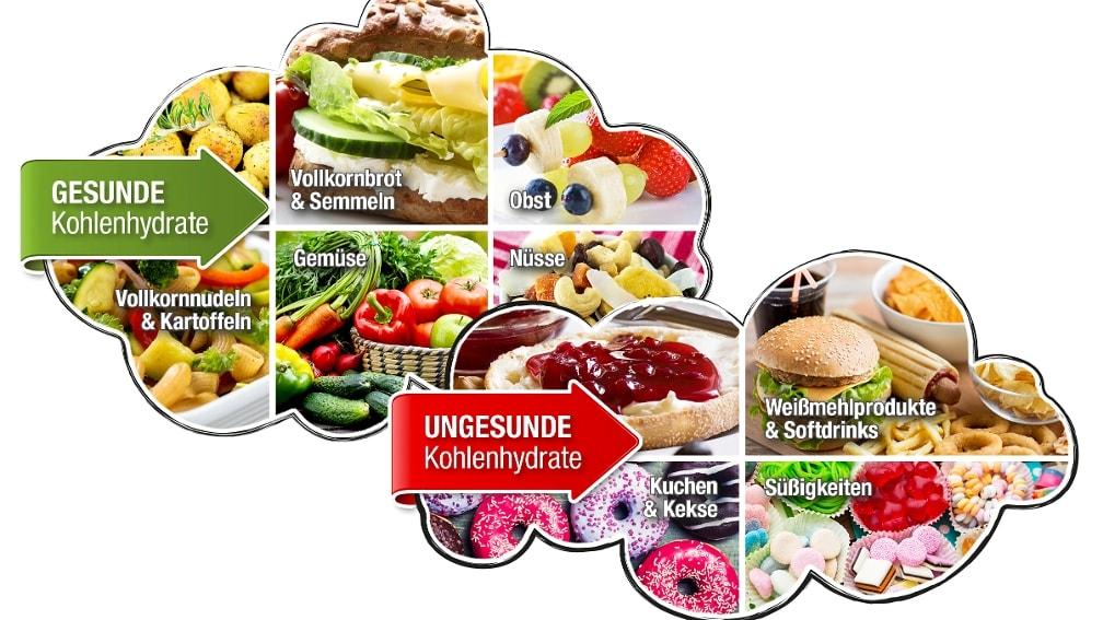 Was sind gesunde und was sind ungesunde Kohlenhydrate?