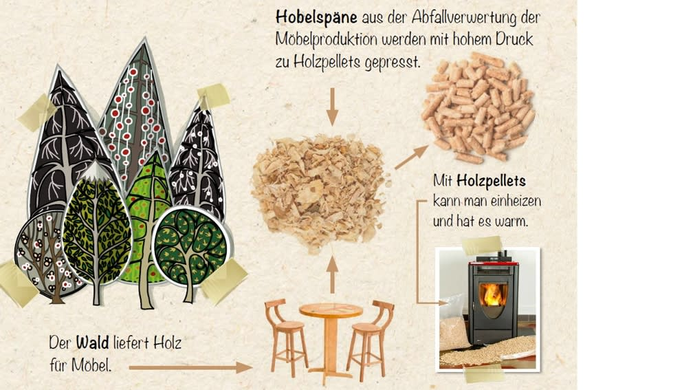 Energie aus Holzpellets