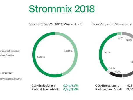 Strommix 2018