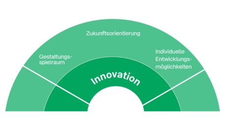 Arbeitgeberwerte auf der Basis Innovation