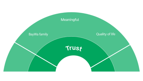 employer values trust