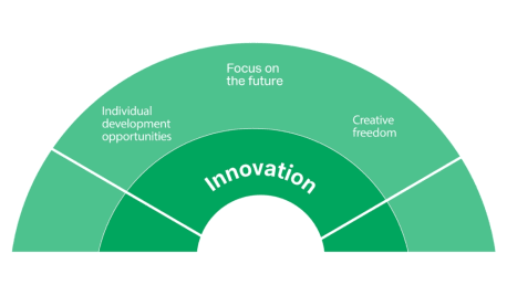 employer values innovation