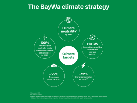 Picture shows climate targets of BayWa