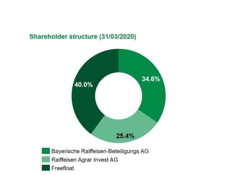 BayWa AG ownership as per 31/03/2020