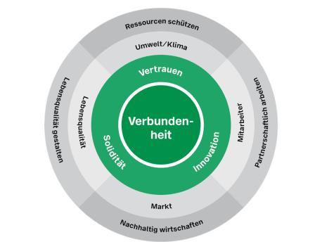 Bild zeigt drei Kreise, welche das Leitbild der Nachhaltigkeitsstrategie beschreiben