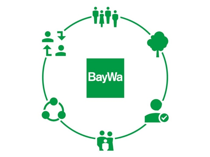 Grafik zur Visualisierung des Selbstverständnisse, mit BayWa Logo in der Mitte