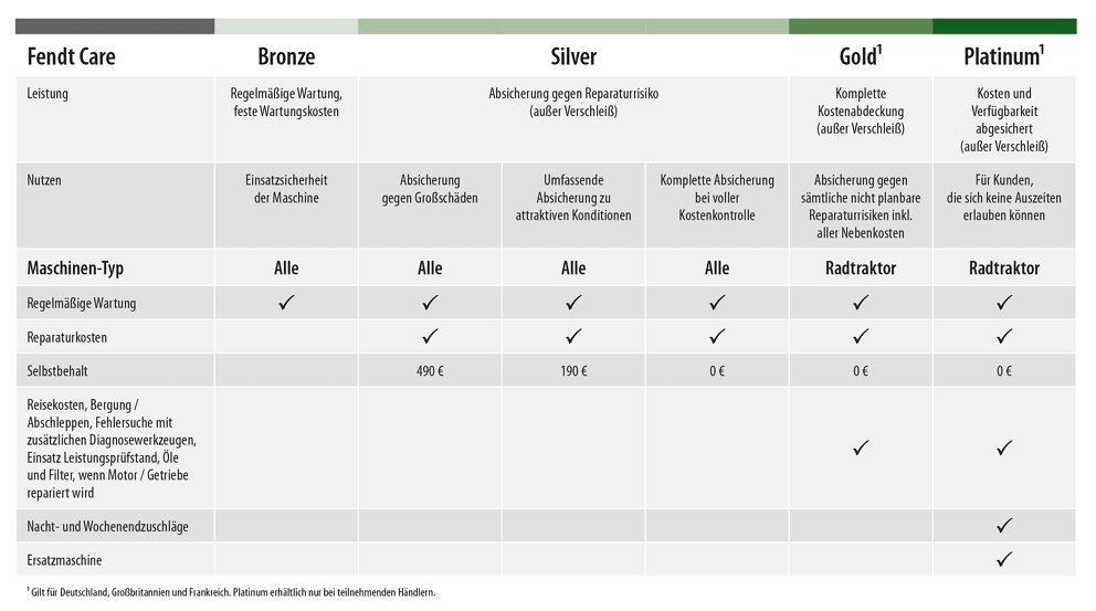 Fendt Care Tabelle