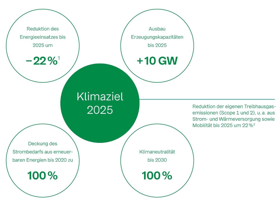 Bild zeigt Klimaziele der BayWa