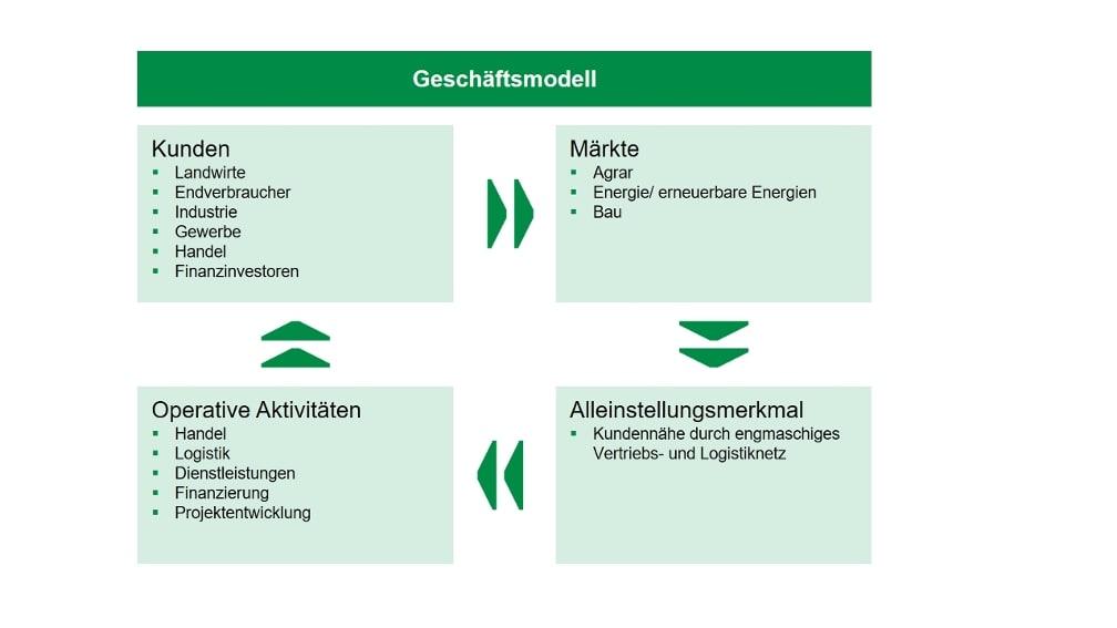 Grafische Darstellung des Geschäftsmodells des BayWa Konzerns