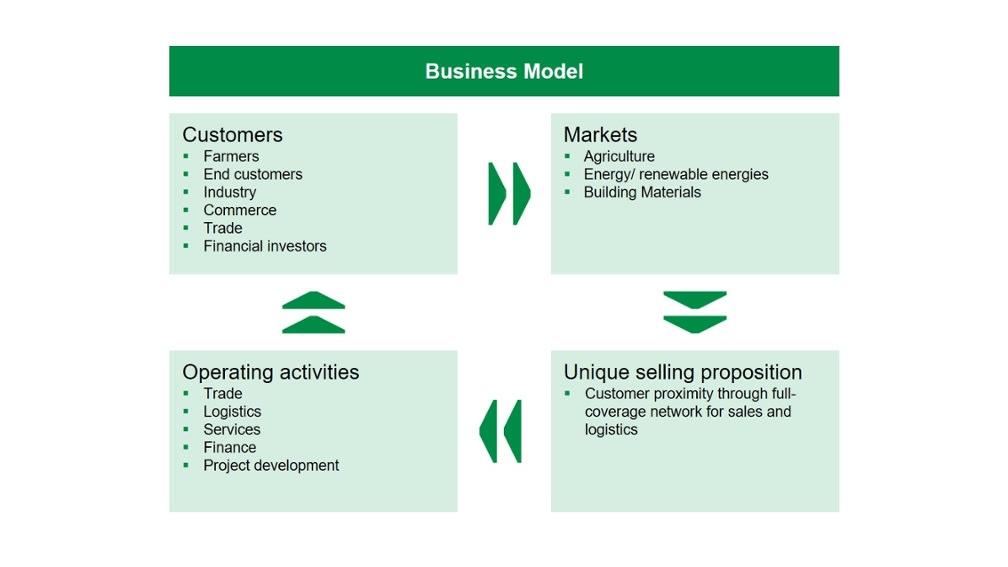 BayWa AG's Business Model | BayWa AG