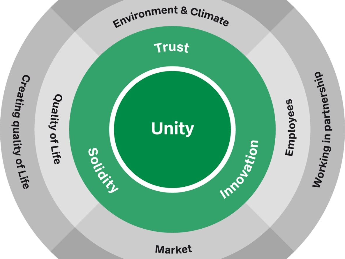 Picture shows three circles describing the guiding principle of the sustainability strategy