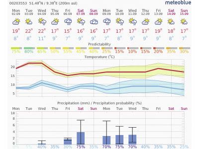 """NEXT Farming Software """"iMeteo"""" für Wetterstation, 1054"""