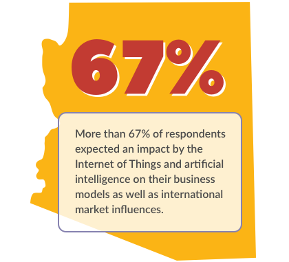 infographic: 67% of Arizona CFOs expect an impact by the Internet of Things and artificial intelligence on their business models