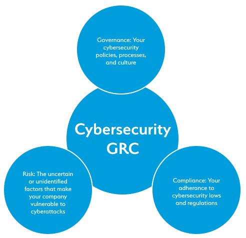 Cybersecurity GRC