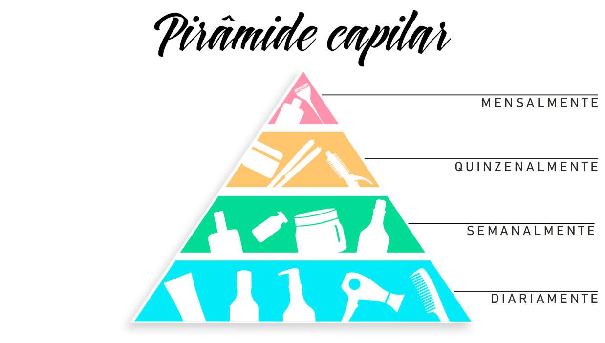 Pirâmide Capilar Inoar
