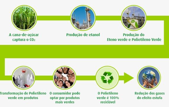 A história do plástico verde usado nas embalagens do Boticário