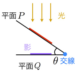 正射影と面積