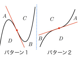 三次関数の接線の本数