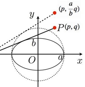 楕円の準円の証明