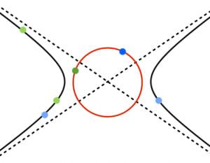 双曲線の準円
