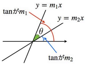 なす角と加法定理